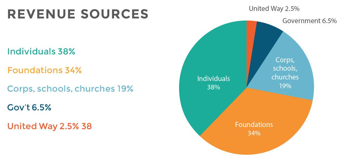 revenue-sources